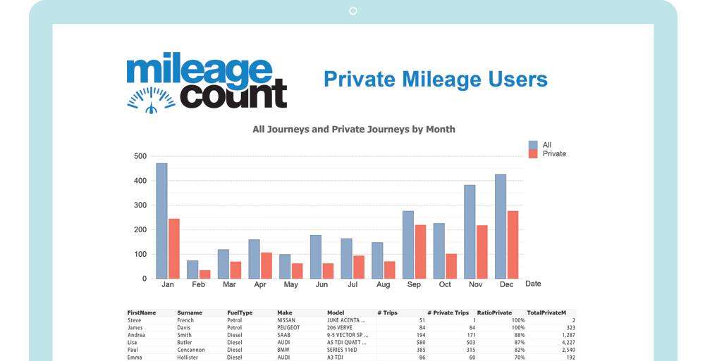 MileageCount Fleet Mileage Savings Reports